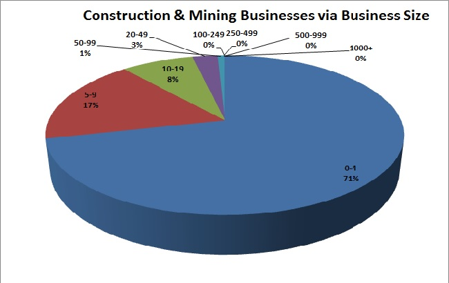 Cons and mining emp data santa cruz area chamber of commerce pie chart showing percentage of all constructionmining businesses in different brackets of employees per business ccuart Image collections